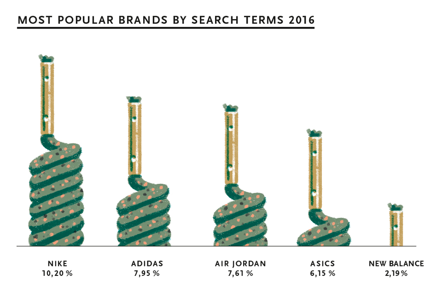 A Look into Second Market Sneaker Statistics - Most Popular Brands by Search Terms (2016)