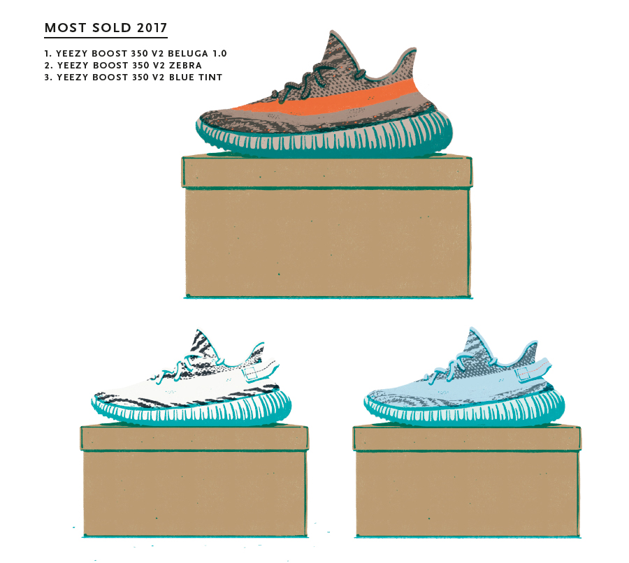 A Look into Second Market Sneaker Statistics - Most Sold 2017